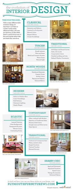 Know Your Design Styles Infographic Interior DesigningInterior