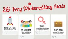 Pinterest: 26 Very Interesting Statistics