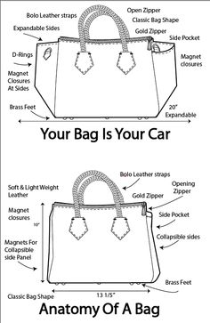 anatomy of a bag