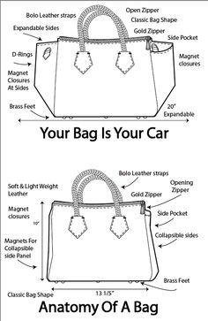 anatomy of a bag