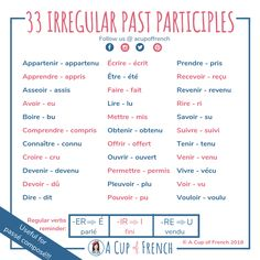 Past participles are used to form passé composé and plus-que-parfait, among others. Here's a list of very common French verbs and their past participle. Why Learn French, Learn French Free, Learn French Beginner, Learn French Online, French For Beginners, How To Speak French, French Verbs, French Grammar, French Phrases