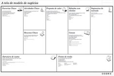 To build up new strategies for your company free PSD business model canvas templates are very helpful. They help the businessmen to analyze and judge the current models that… Business Model You, Business Model Template, One Page Business Plan, Simple Business Plan Template, Business Planning, Business Tips, Business Canvas, Business Letter, Design Thinking
