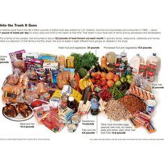 Sprechi alimentari una orribile piaga della società moderna. #infografica  http://www.jenuino.com/2012/11/22/ted-food-tristram-stuart-fermate-lo-spreco-alimentare/