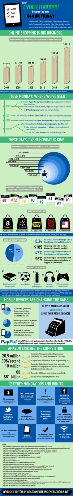 How Cyber Monday Became The New Black Friday [INFOGRAPHIC] #CyberMonday #BlackFriday