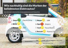 Wie nachhaltig sind die Marken der beliebtesten Elektroautos? Welches würde Dir am ehesten zusagen?  Übrigens: Würden bis 2050 alle Autos elektrisch oder mit strombasiertem Sprit versorgt, bräuchte der Verkehrssektor mehr Strom als ganz Deutschland heute, so eine Studie des Öko-Institus in Freiburg. Mehr Gesprächsstoff hier: http://blog.wegreen.de/2014/01/oh-auto-du-elektrisierst-mich.html