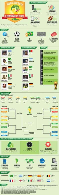 World Cup Team Groups, Facts and Whos Who travel tickets cheaper only on Football Tournament, Arsenal Football, World Cup 2014, Fifa World Cup, Lionel Messi, Holiday World, Christmas Holiday, Top Soccer, School