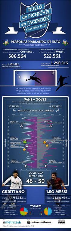 Cristiano Ronaldo gana a Messi en Facebook (Infografía)