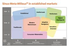 Sinus-Meta-Milieus established markets