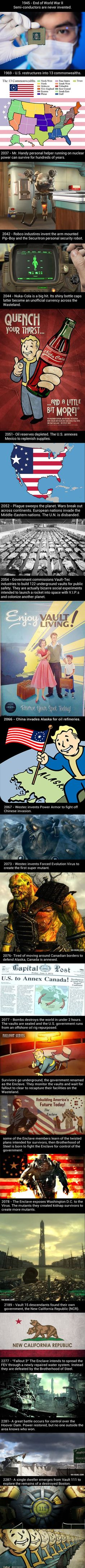The history of Fallout 4, if you play fallout you should take a look at this ~Korie-Anne