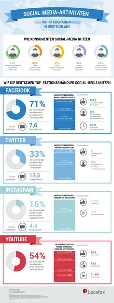 Deutsche Händler: 7 von 10 auf #Facebook, 54 Prozent mit #YouTube-Kanal, ein Drittel bei #Twitter