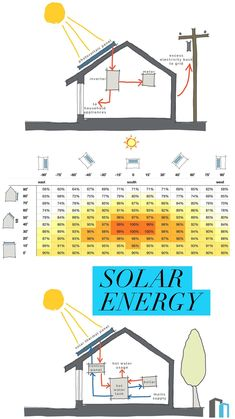 Our guide to low and carbon zero technologies - this week, solar energy Uses Of Solar Energy, New Energy, Duke Energy, Energy Bill, Solar Energy Panels, Best Solar Panels, Casa Feng Shui, Solar Water Heater, Solar Roof