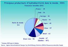Bibliothèque virtuelle Les sources d'énergie La Source, Canada, Science, Chart