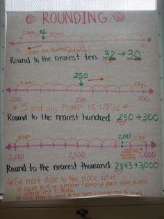 X: Archived Anchor Charts - Math - Ms. Rounding Anchor Chart, Math Anchor Charts, Rounding Numbers, Math Numbers, Math Resources, Math Activities, Math Tips, Math Homework Help, Math Help