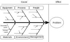 Fishbone digram example 1 diagram pinterest diagram and ishikawa diagram wikipedia the free encyclopedia also see httpcreatelyblogdiagramsfishbone diagrams tutorial ccuart Image collections