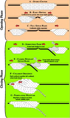 The Wilson Cycle And A Plate Tectonic Rock Cycle Rock Cycle, Plate Tectonics, Science Classroom, Earth Science, Geology, Simple, Summary, Economics, Composition