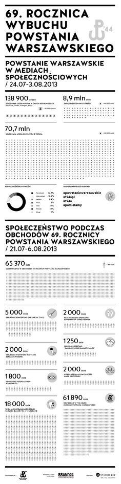 69. Rocznica Powstania Warszawskiego / Brand24