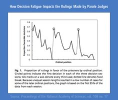 DECISION FATIGUE- whoa! If you're going to read only one article today, this has to be it!
