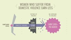 Victims of Domestic Violence Earnings are Less
