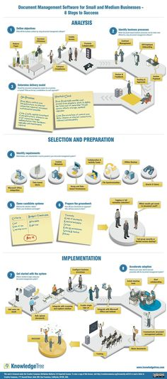 Document Management Software for Small and Medium Businesses - 8 Steps to Success Infographic #CoachingDegreesforBusiness