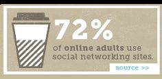 72% of online adults use social networking sites.