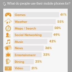 What do people use their #mobile phones for? #WebWednesday #SSLLC