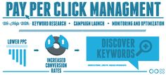 Par Per Click also known as PPC which means here you will pay some for advertisement to increase your business. If you have desire of PPC services then, comes to Codebase Technologies Pvt. Ltd. which is a Best PPC Management Company in India. For more details call us +91-124-4203552 & visit at http://www.codebase.co.in.