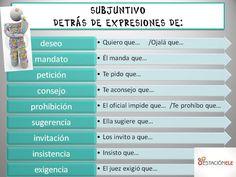 Uso del subjuntivo.
