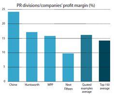 Profits in PR