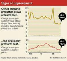 11-9-12 China's economy showing signs of improvement