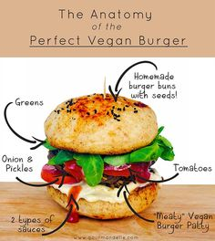 The Anatomy of The Perfect Chickpea Vegan Burger Vegan Chickpea Burger, Vegan Burgers, Veggie Recipes, Vegetarian Recipes, Healthy Recipes, Vegetarian Cooking, Vegan Foods, Vegan Dishes, Homemade Burger Buns