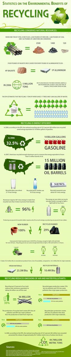 Infographic with Statistics on The environmental benefits of recycling #recyclinginformation #recyclinginfographic