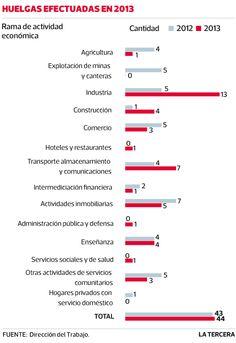 Según la Dirección del Trabajo, entre enero y abril de este año se han efectuado 44 eventos de este tipo, con 3.600 trabajadores involucrados. #Chile julio 2013