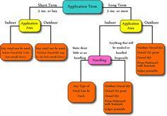 Vinyl Application Chart