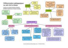 La différenciation pédagogique en carte mentale