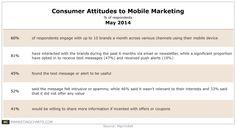 Consumer Attitudes to #Mobile #Marketing