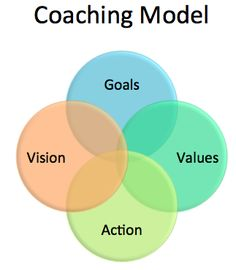Your life plus LLC Coaching Model By Jeff Anderson, Mid-Life Coach - graduate of International Coach Academy