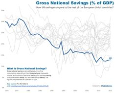 How UK Savings Compare to the Rest of the European Union Countries? Personal Savings, Countries, Rest