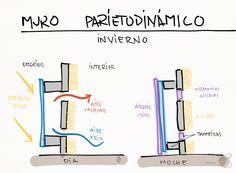 Muro parietodinámico
