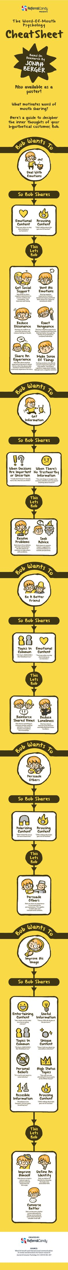 """Want insight behind the psychology of word-of-mouth sharing? Check out ReferralCandy's """"The Word-of-Mouth Psychology"""" Word Of Mouth Marketing, The Marketing, Digital Marketing, Marketing Ideas, Marketing Technology, Marketing Automation, Marketing Communications, Free Poster Printables, Free Printable"""