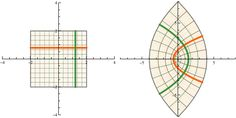 Visualizing Complex Functions with the Presentations Application « The Mathematica Journal