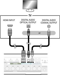 images of how a LG digital av receiver system must be connected - Google Search Subwoofer Speaker, Av Receiver, Digital Audio, Home Theater, Connection, Google Search, Home Theaters, Home Theatre