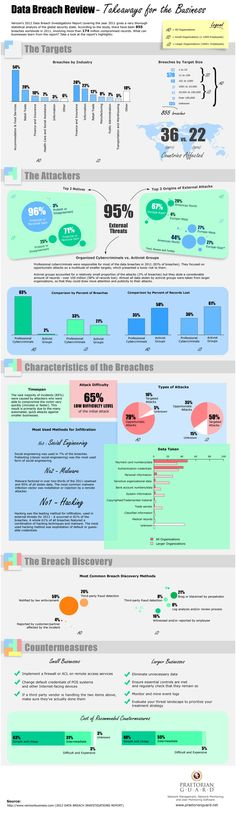 Verizon's 2012 Data Breach Investigations Report covering the year 2011 gives a very thorough statistical analysis of the global security state. Acc
