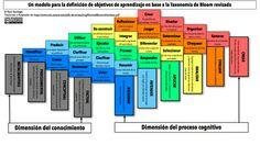 Un modelo para la definición de objetivos de aprendizaje con base en la Taxonomía de Bloom revisada | Secundaria Técnica 1 Digital en Scoop.it! | Scoop.it