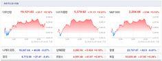 Jinkyu Kim`s Go Stocks: 트럼프 당선 이후 주가지수가 하락한 나라는