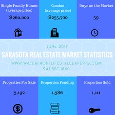 Sarasota Real Estate, Real Estate News, Real Estate Marketing, Single Family, Property For Sale, Home And Family, Day