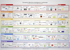 We @ProjectJunoAI are big fans of landscapes. That's why we've created a machine intelligence landscape focused entirely on Europe [1].