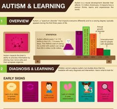 Autism and Learning Infographic (Click to see full infographic)  #Autism #Learning #Infographic #school  Pinned by http://MosaicWeightedBlankets.com