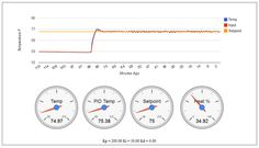 Arduino PID and Web Reporting