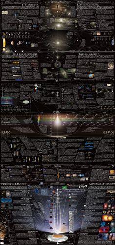 太陽系図+光図+宇宙図 2d Art, My Works, Wallpapers, Graphics, Graphic Design, Wallpaper, Printmaking, Visual Communication, Backgrounds
