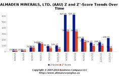Altman Z-Score Analysis of Almaden Minerals (AAU)